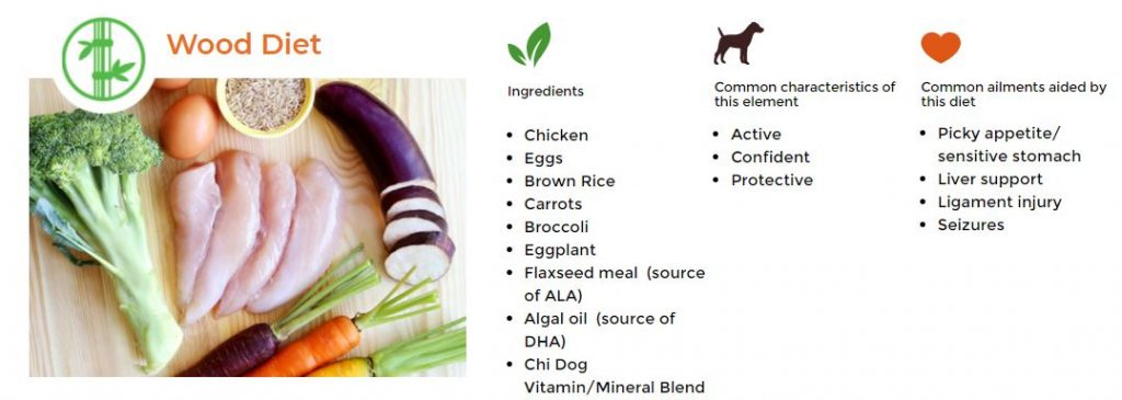 chinese medicine for dogs